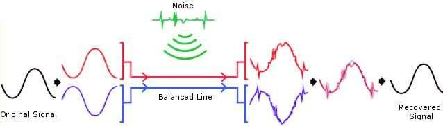 diagram of a balanced line