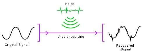 diagram of an unbalanced line