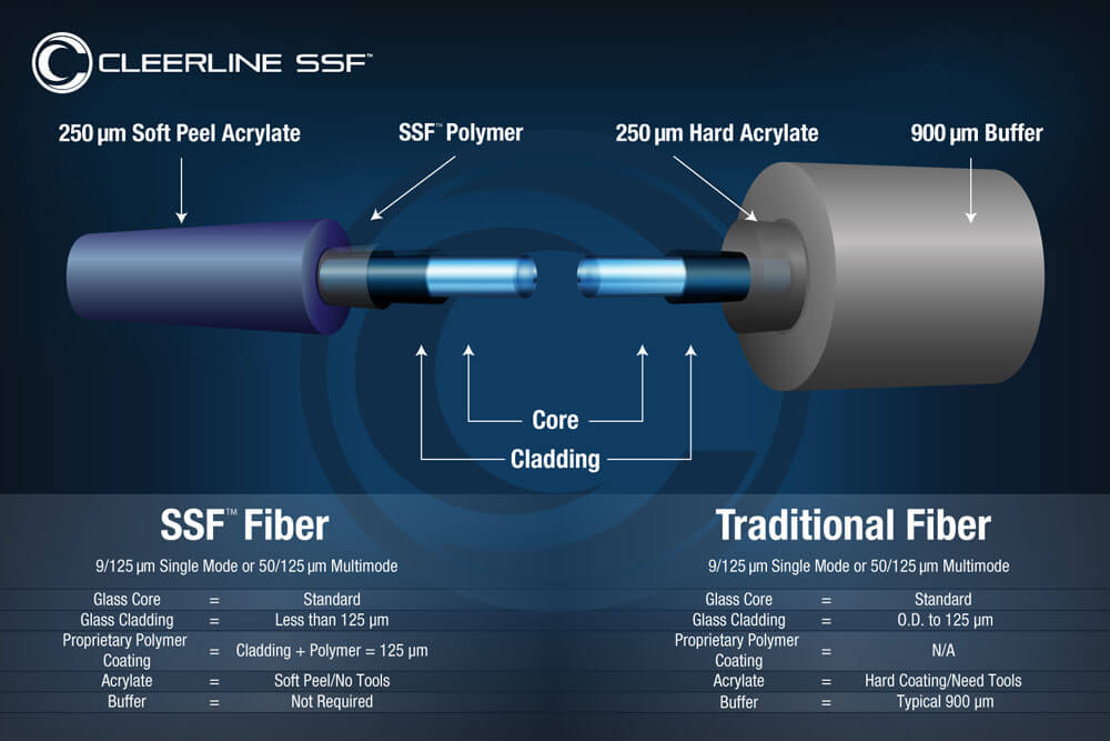 comparison chart between traditional and SFF fiber