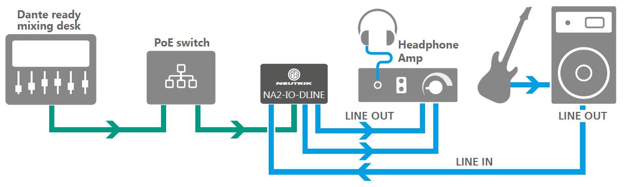 NA2-IO-DLINE schematic example