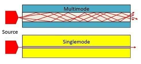 Multimode-vs-single-mode