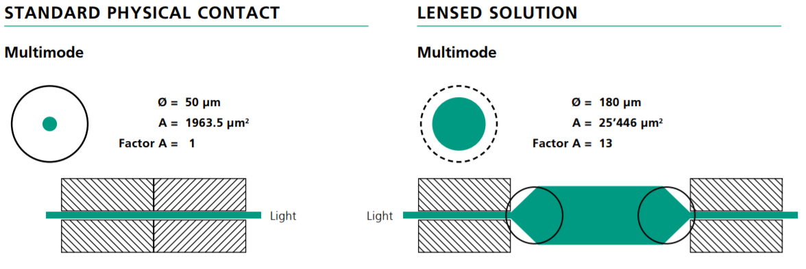 Lens vs PC fiber optic