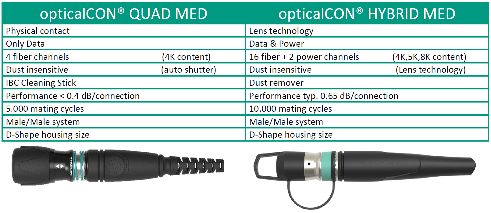 Neutrik Medical comparison